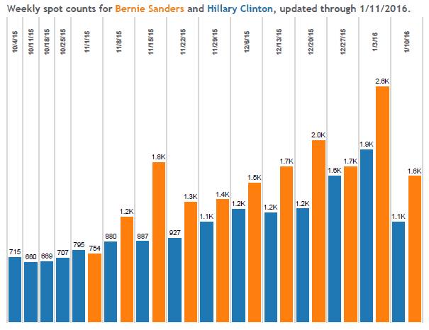Weekly spot counts for Bernie Sanders and Hillary Clinton. Source: Kantar/CMAG